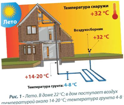 Грунтовый теплообменник гравий Кожухотрубный испаритель ONDA MPE 460 Архангельск